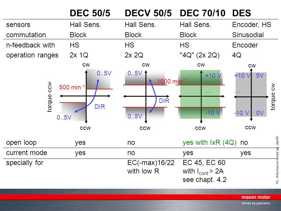 DEC 50/5 DECV 50/5 DEC 70/10 DES sensors Hall Sens. Hall Sens. Hall Sens. Encoder, HS. commutation Block Block Block Sinusodial.