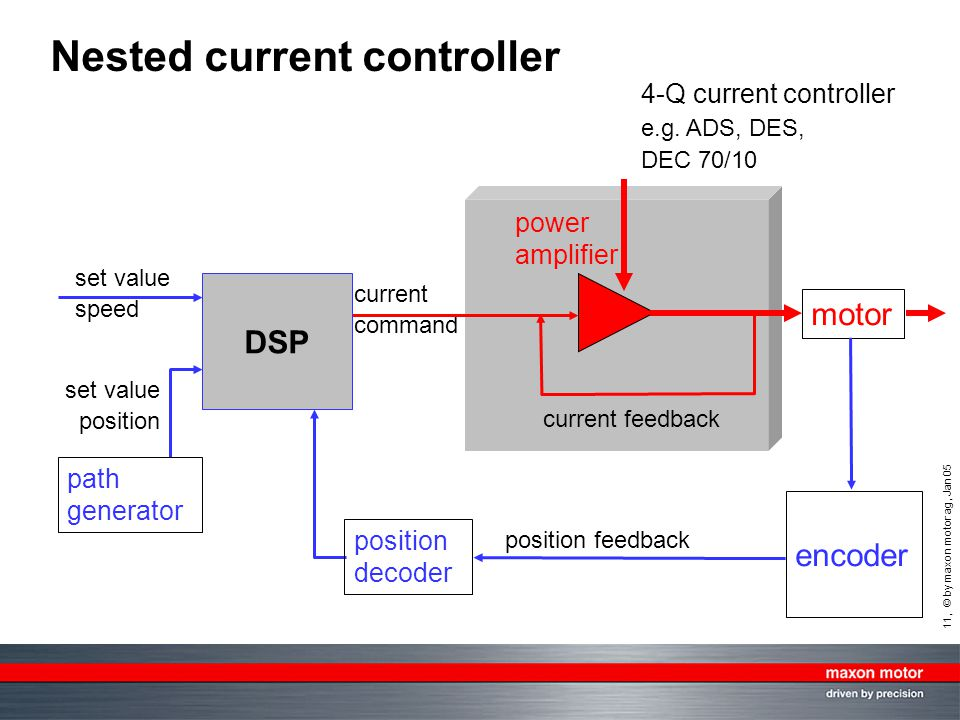 Nested current controller