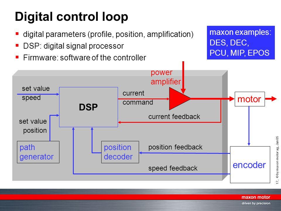 Digital control loop motor DSP encoder maxon examples: DES, DEC,