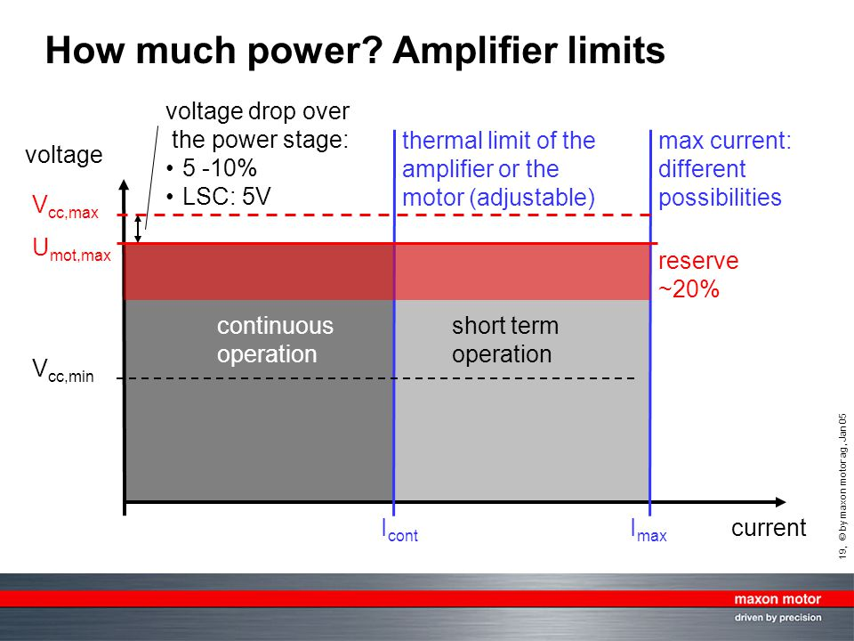 How much power Amplifier limits