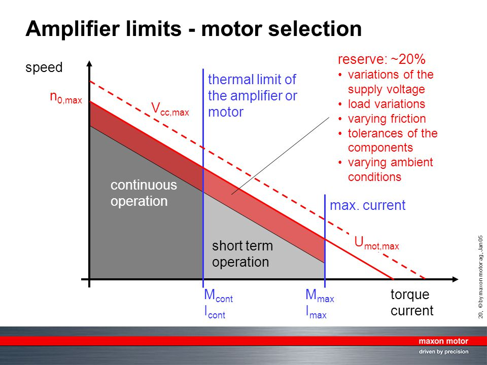 Amplifier limits - motor selection