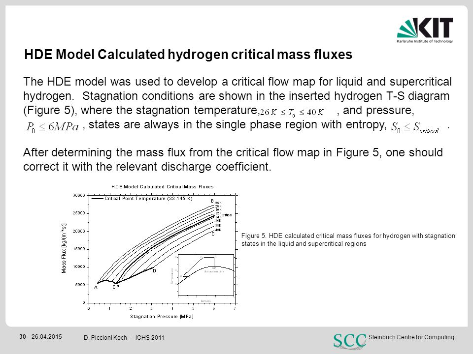 HDE Model Calculated hydrogen critical mass fluxes