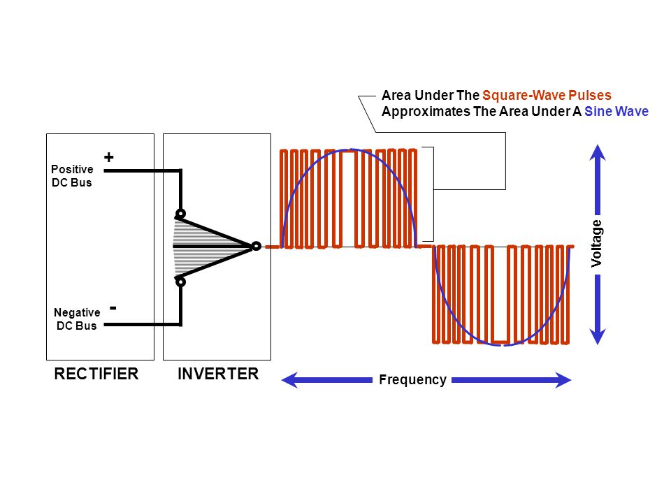 - + RECTIFIER INVERTER Area Under The Square-Wave Pulses