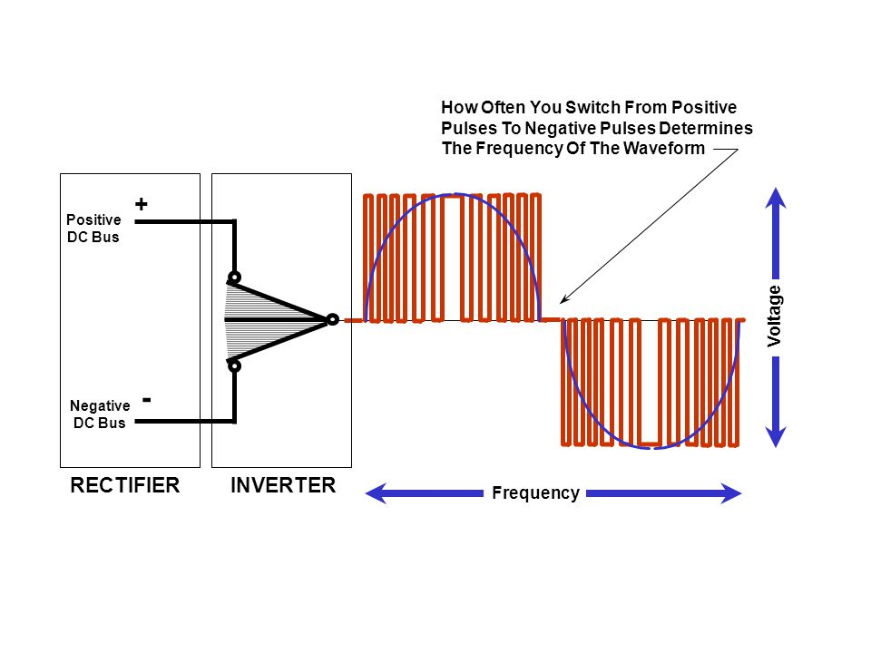 - + RECTIFIER INVERTER How Often You Switch From Positive