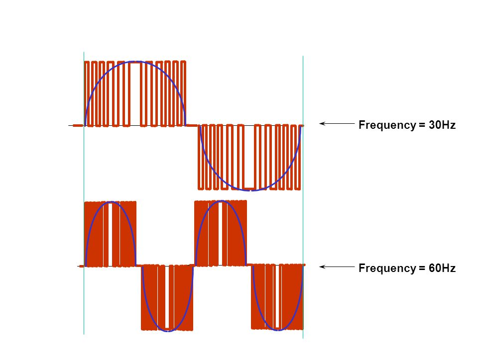 Frequency = 30Hz Frequency = 60Hz