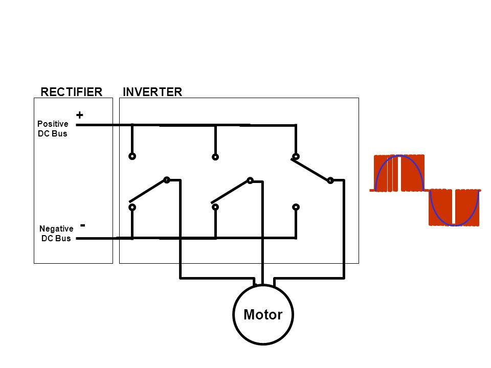RECTIFIER INVERTER + Positive DC Bus - Negative DC Bus Motor