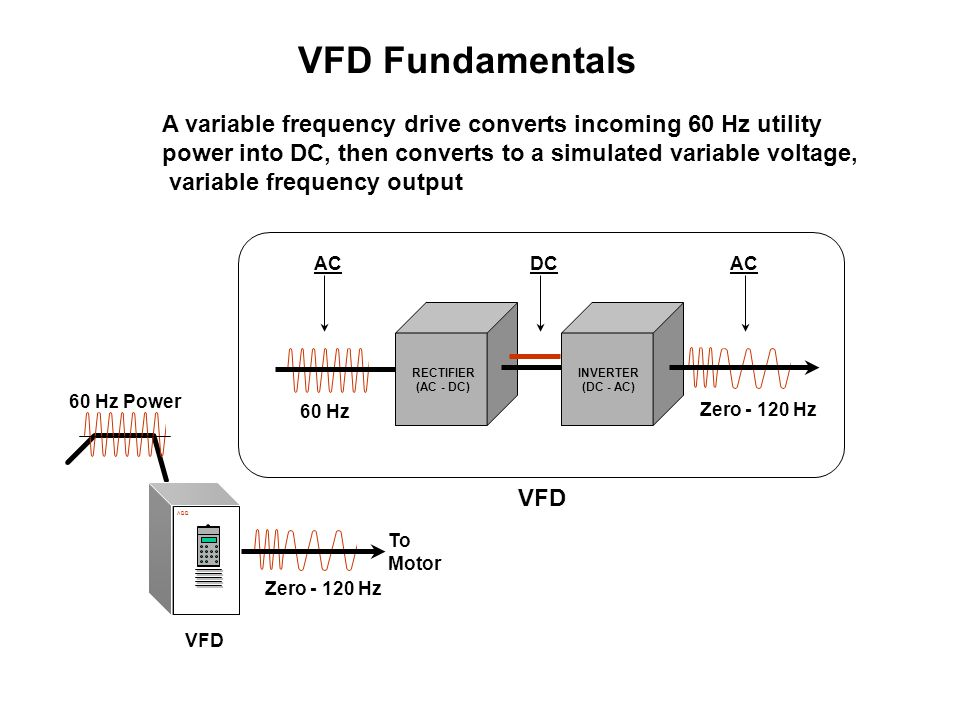 VFD Fundamentals A variable frequency drive converts incoming 60 Hz utility. power into DC, then converts to a simulated variable voltage,
