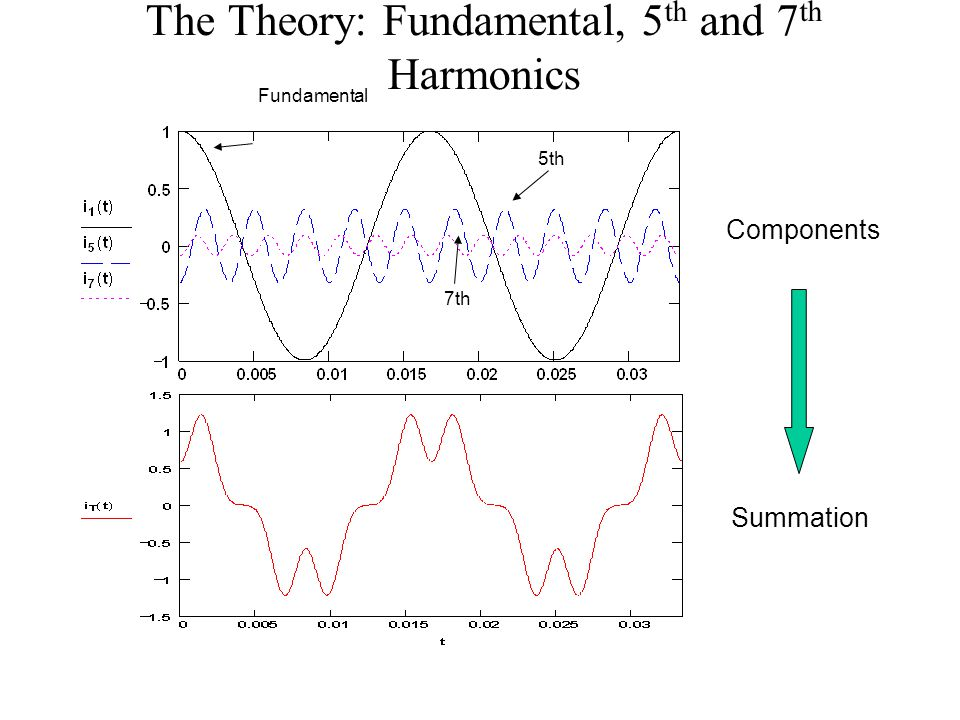 The Theory: Fundamental, 5th and 7th Harmonics