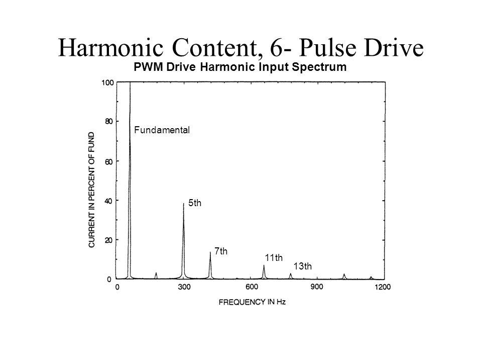 Harmonic Content, 6- Pulse Drive