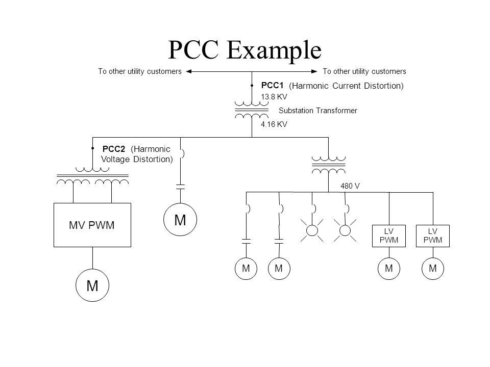PCC Example MV PWM M PCC1 (Harmonic Current Distortion) PCC2 (Harmonic