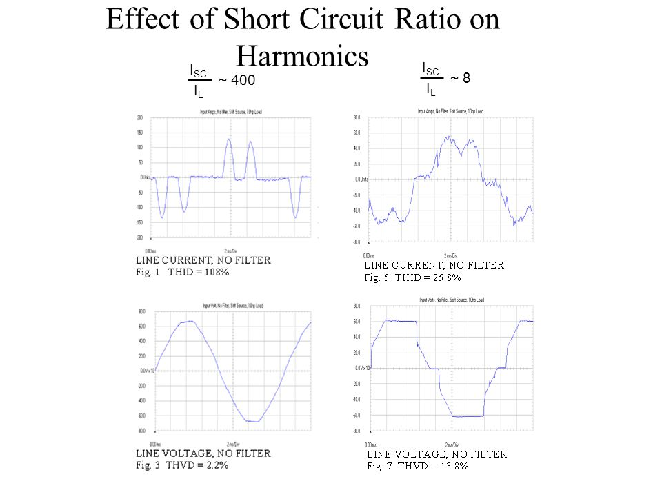 Effect of Short Circuit Ratio on Harmonics