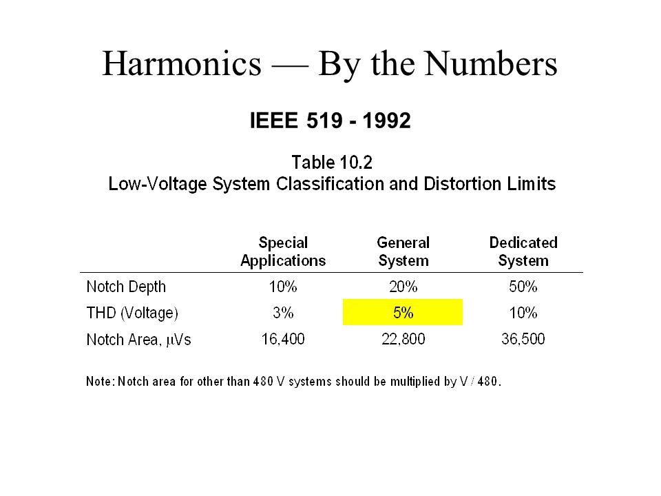 Harmonics — By the Numbers