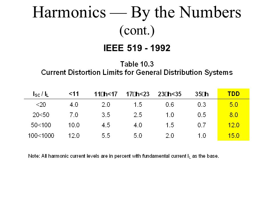 Harmonics — By the Numbers (cont.)