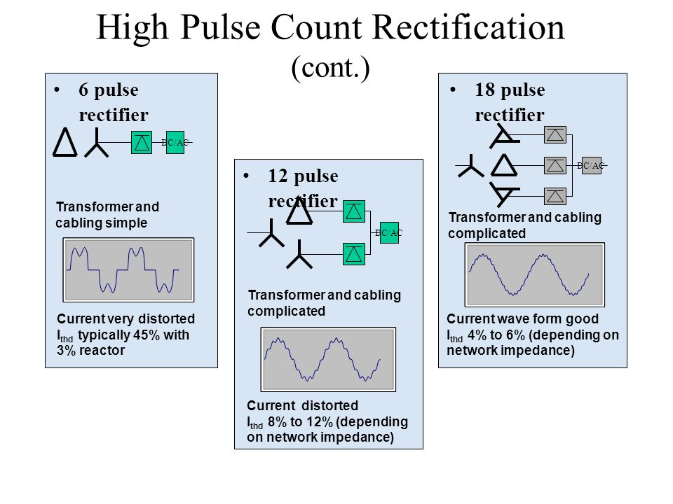 High Pulse Count Rectification (cont.)