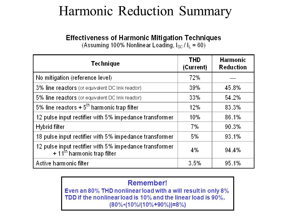 Harmonic Reduction Summary