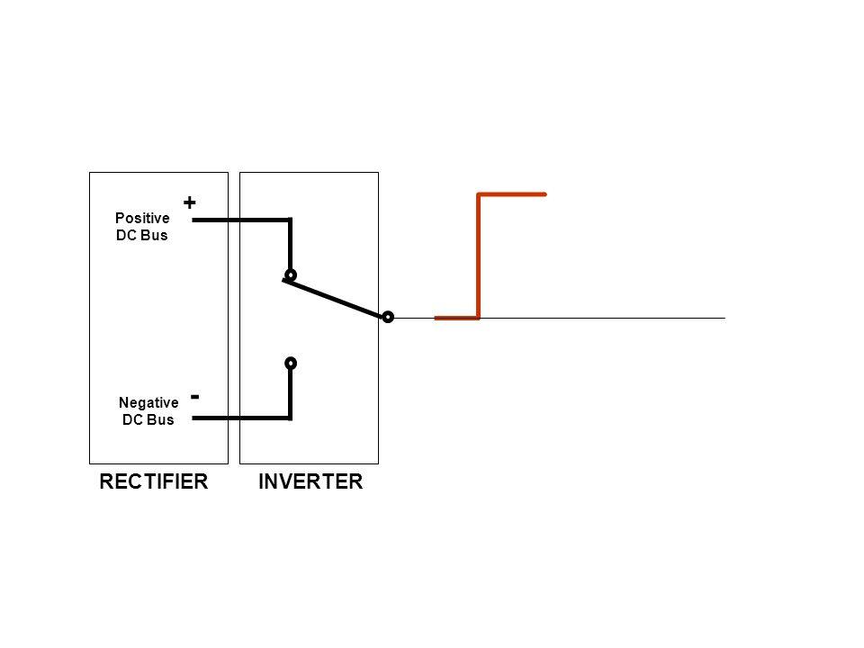 + Positive DC Bus - Negative DC Bus RECTIFIER INVERTER
