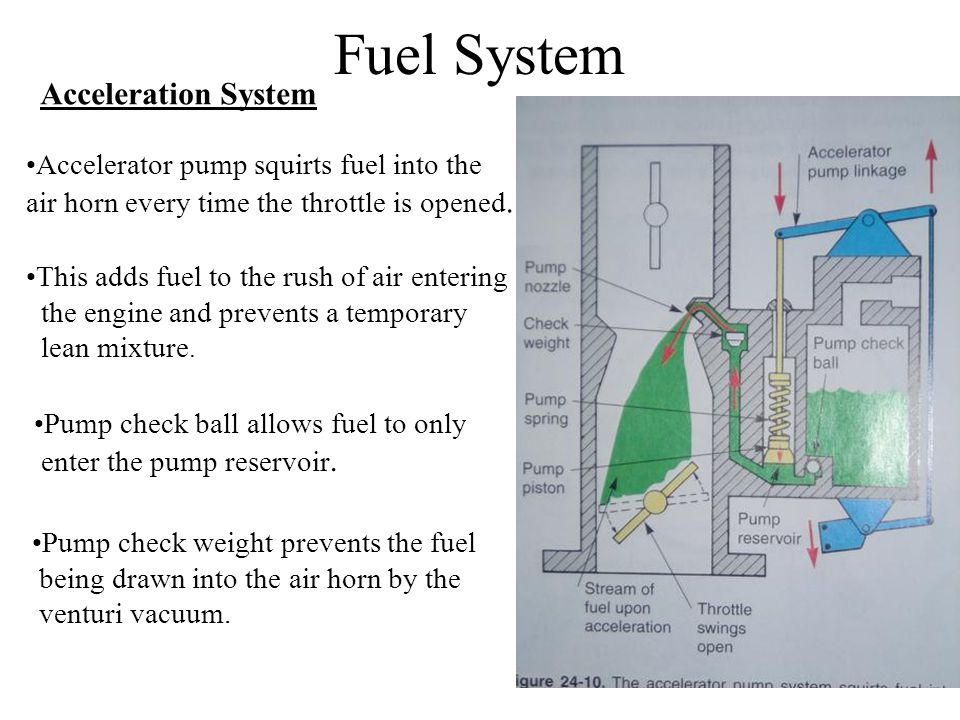 Fuel System Acceleration System Accelerator pump squirts fuel into the