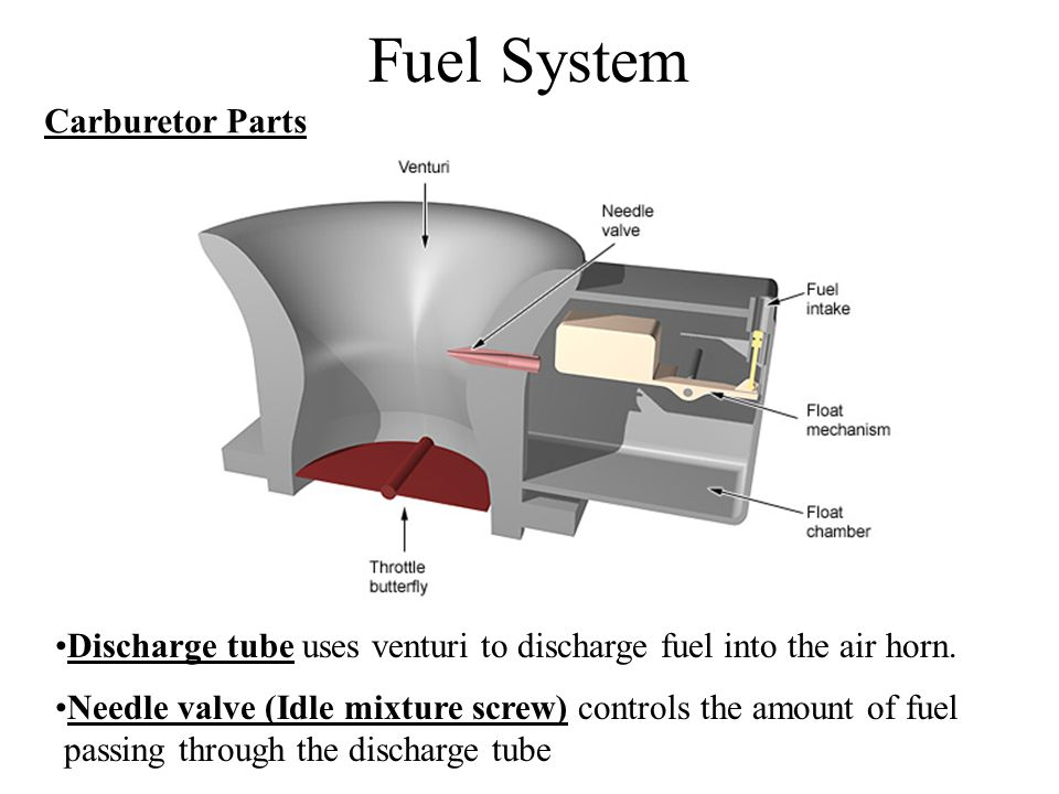 Fuel System Carburetor Parts
