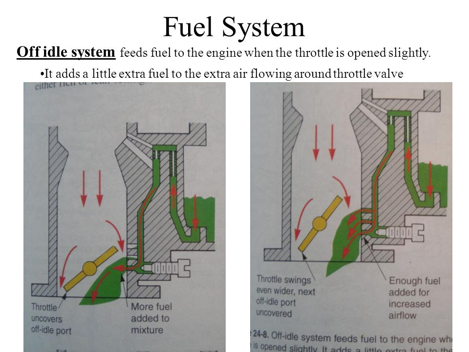 Fuel System Off idle system feeds fuel to the engine when the throttle is opened slightly.