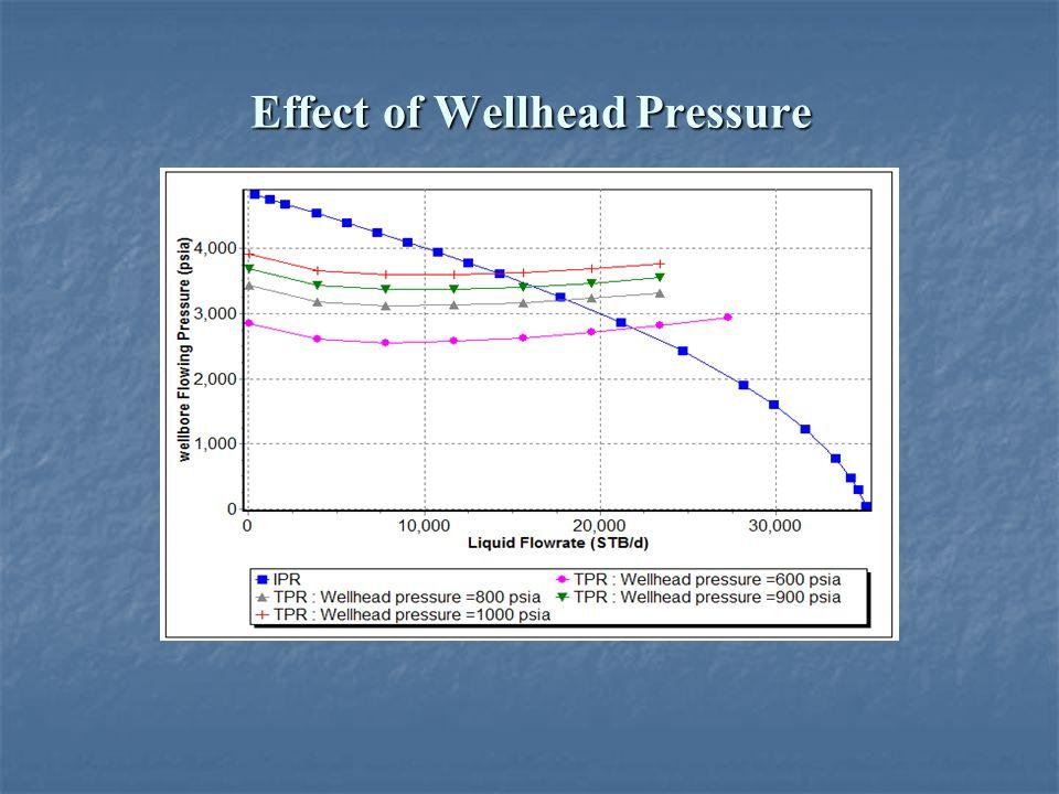 Effect of Wellhead Pressure
