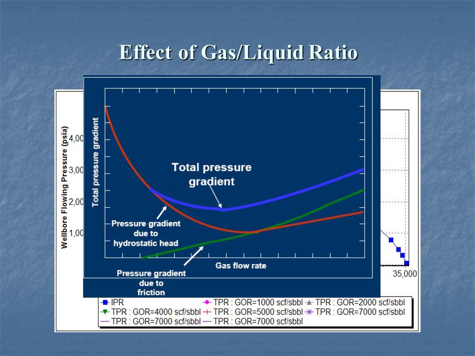 Effect of Gas/Liquid Ratio