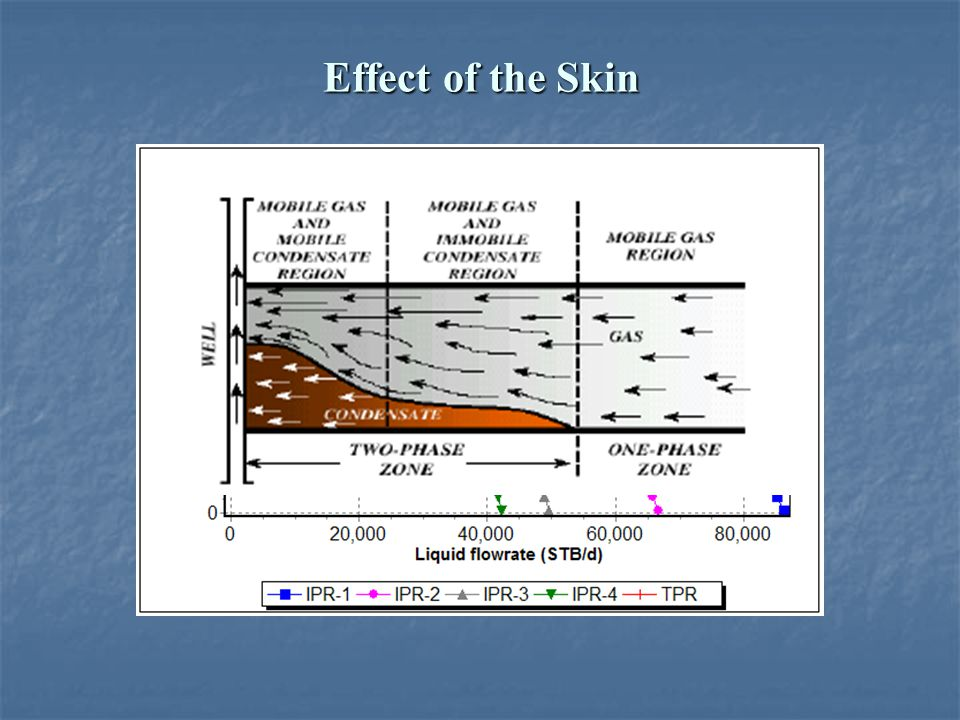Effect of the Skin