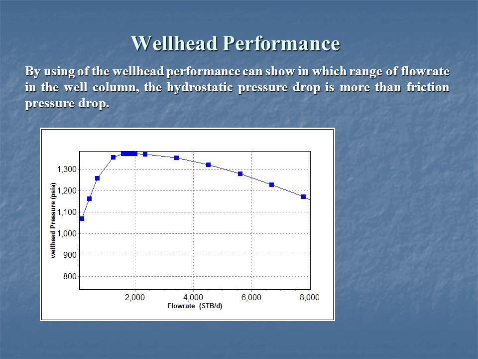 Wellhead Performance