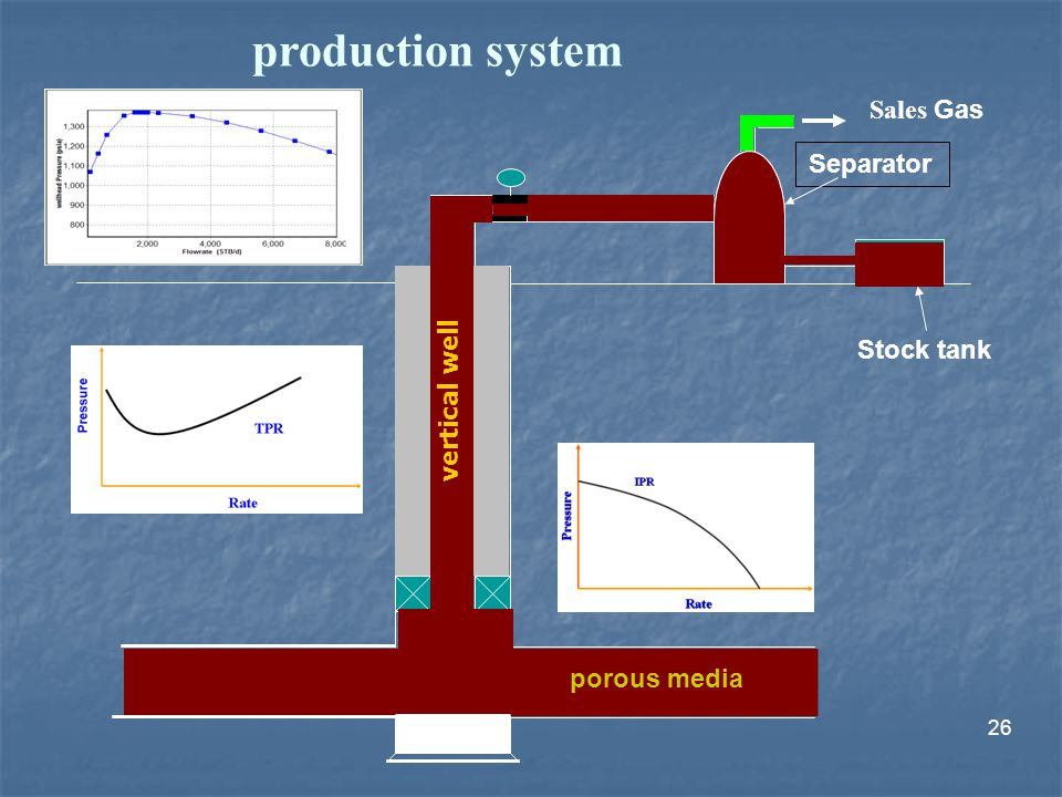 production system Sales Gas Separator Stock tank vertical well