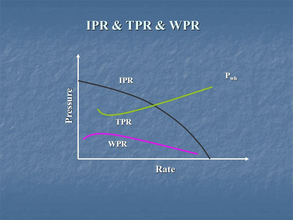 IPR & TPR & WPR Pwh IPR Pressure TPR WPR Rate