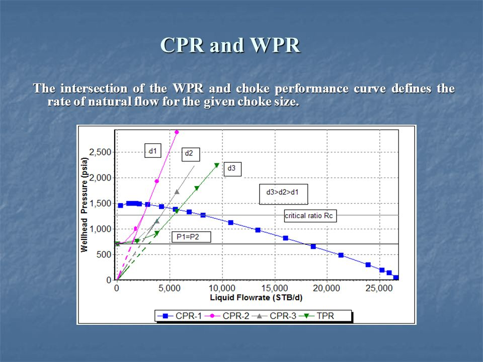 CPR and WPR The intersection of the WPR and choke performance curve defines the rate of natural flow for the given choke size.