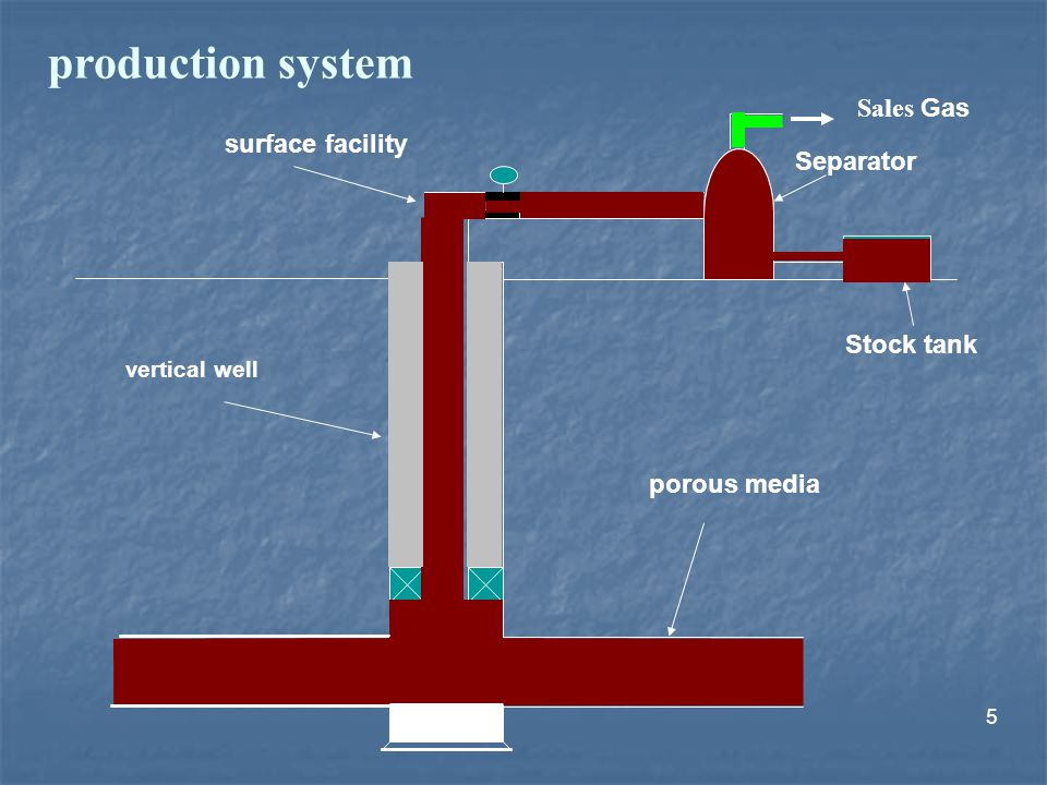 production system Sales Gas surface facility Separator Stock tank