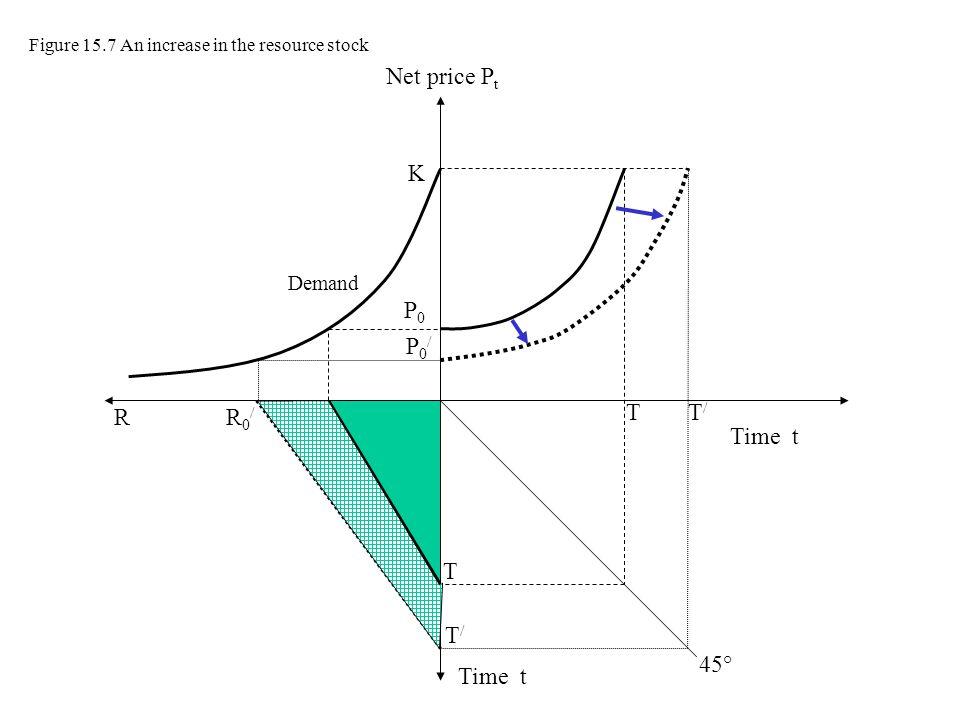 Net price Pt K P0 P0/ R R0/ R0 T T/ Time t T T/ 45° Time t Demand