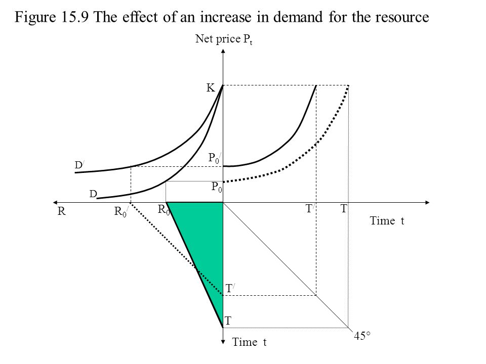 Figure 15.9 The effect of an increase in demand for the resource