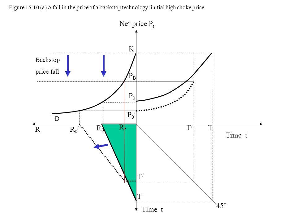 Net price Pt K PB P0 P0/ R* R R0/ R0 T/ T Time t T/ T 45° Time t