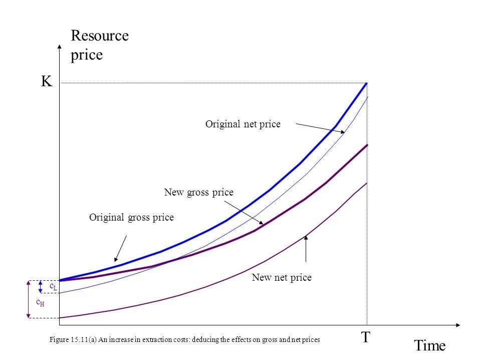Resource price K T Time Original net price New gross price