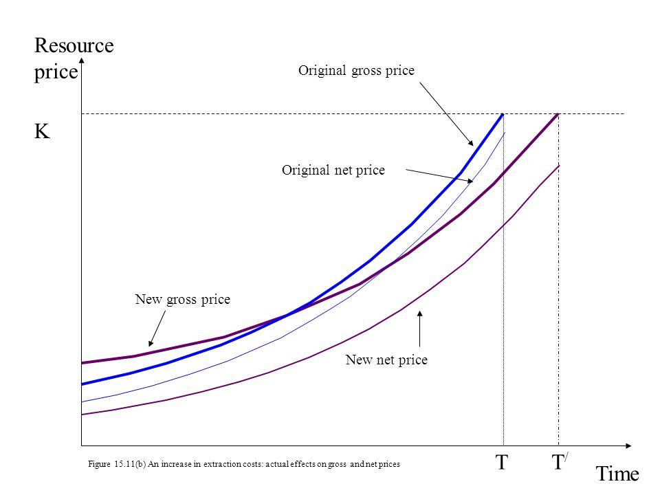 Resource price K T T/ Time Original gross price Original net price