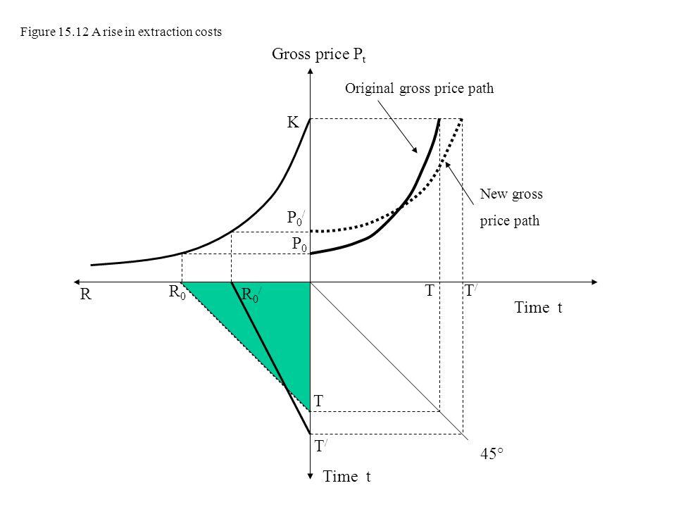 Gross price Pt K P0/ P0 R R0 R0/ T T/ Time t T T/ 45° Time t