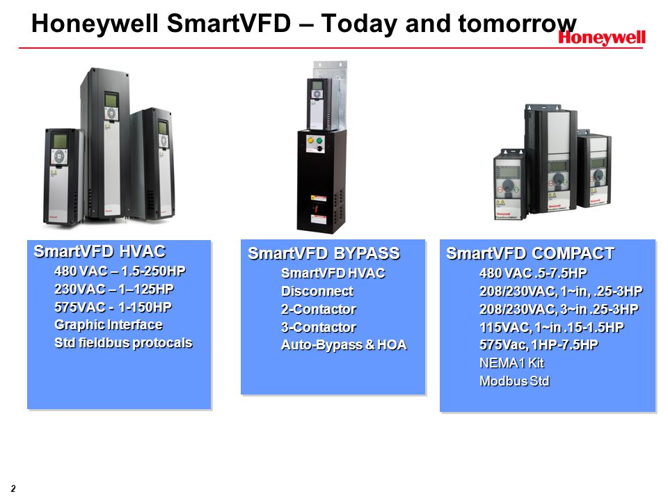Honeywell SmartVFD – Today and tomorrow