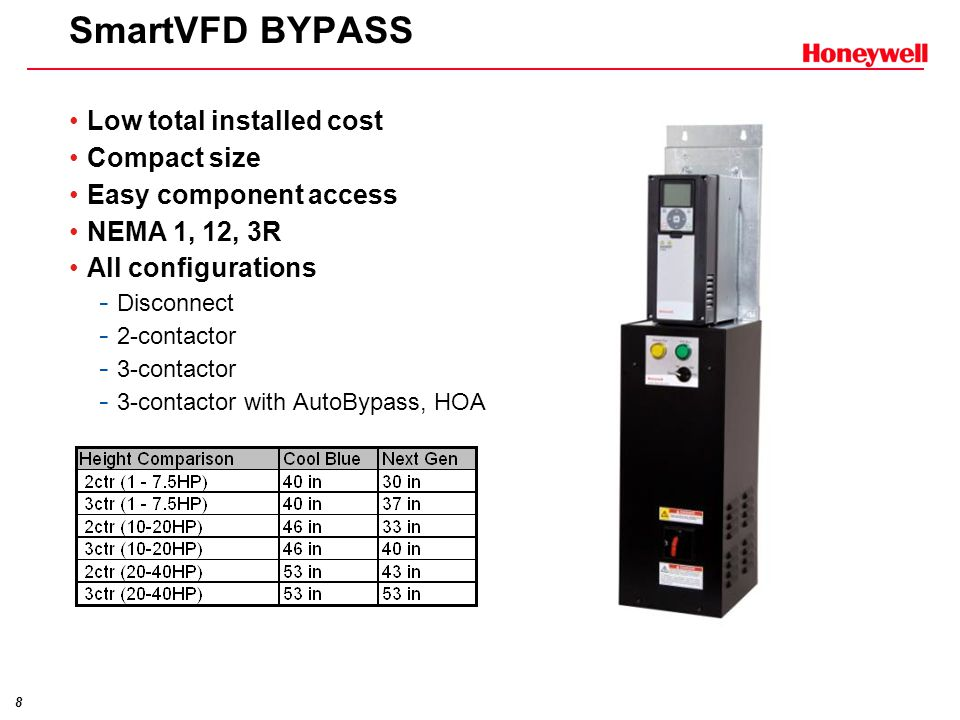 SmartVFD BYPASS Low total installed cost Compact size