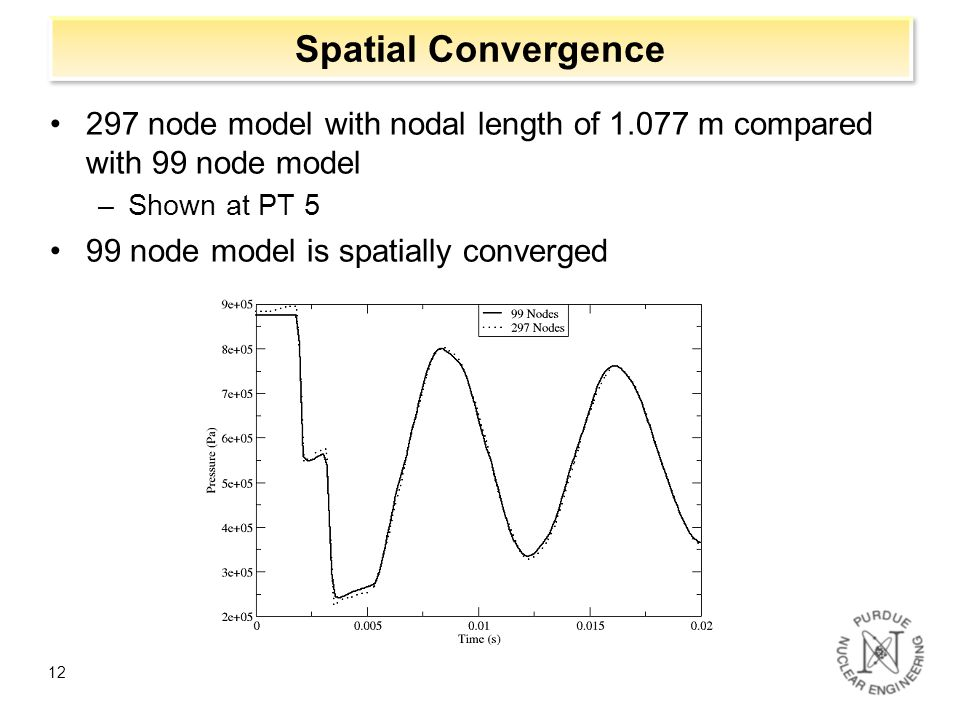 Spatial Convergence 297 node model with nodal length of 1.077 m compared with 99 node model. Shown at PT 5.