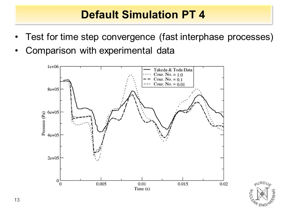 Default Simulation PT 4 Test for time step convergence (fast interphase processes) Comparison with experimental data.