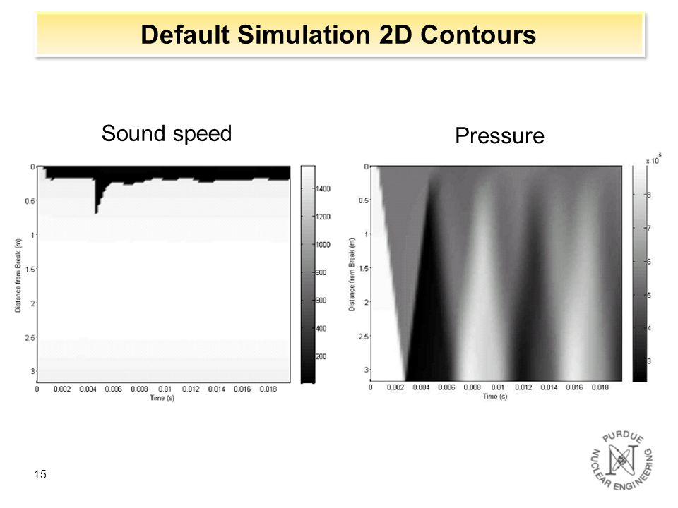 Default Simulation 2D Contours
