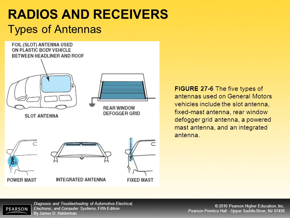 RADIOS AND RECEIVERS Types of Antennas