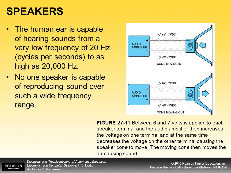 SPEAKERS The human ear is capable of hearing sounds from a very low frequency of 20 Hz (cycles per seconds) to as high as 20,000 Hz.