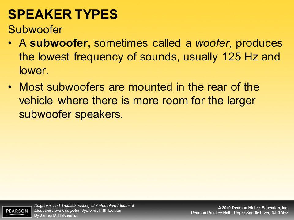 SPEAKER TYPES Subwoofer