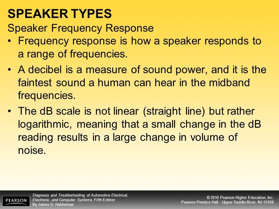 SPEAKER TYPES Speaker Frequency Response
