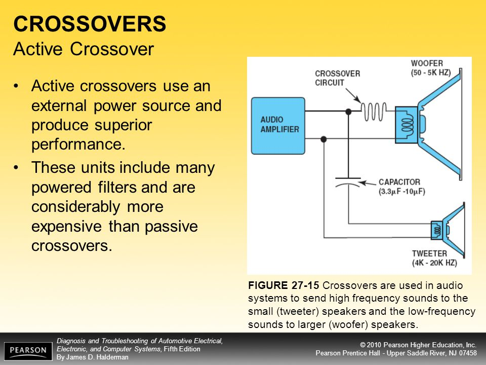 CROSSOVERS Active Crossover