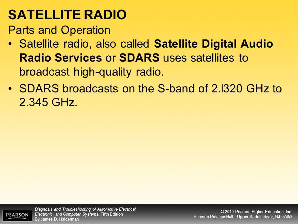 SATELLITE RADIO Parts and Operation