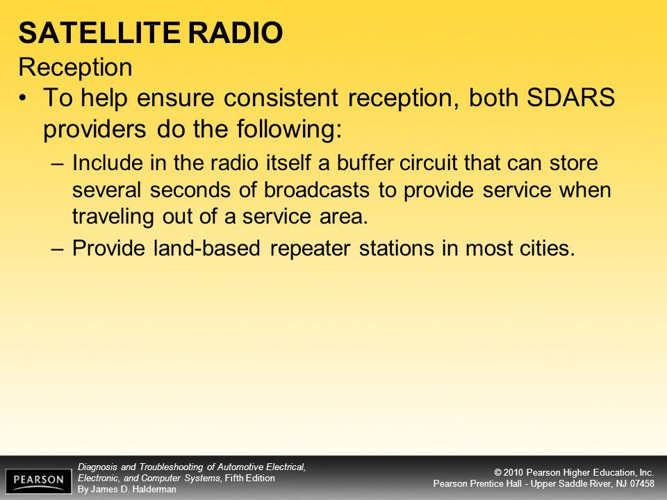 SATELLITE RADIO Reception