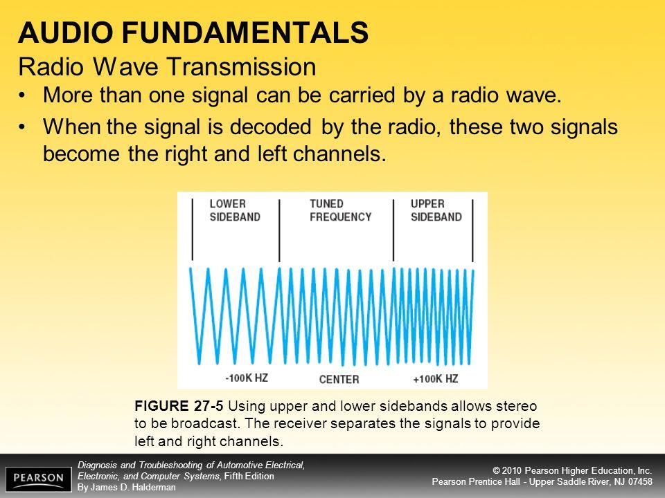 AUDIO FUNDAMENTALS Radio Wave Transmission